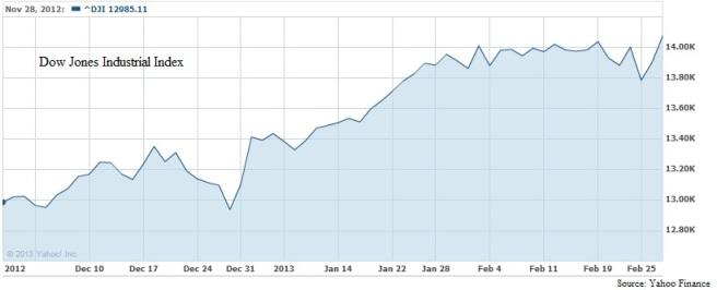 Dow 2.28