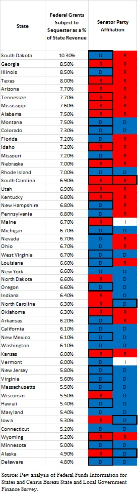 Sequester state by state