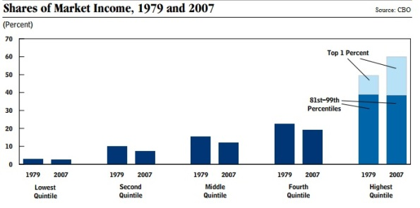 Share of Market Income