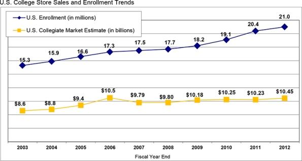 2013_Enrollment_graph