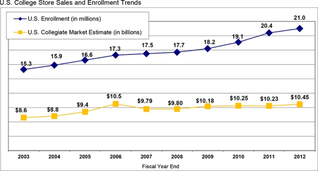 2013_Enrollment_graph