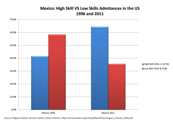High Skill vs Low Skill Mexico Immigration