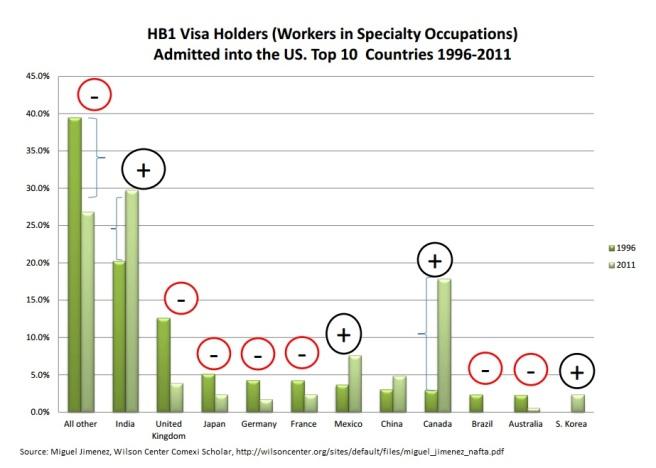 HLB Visa