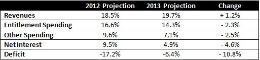 2013 Long Term Budget