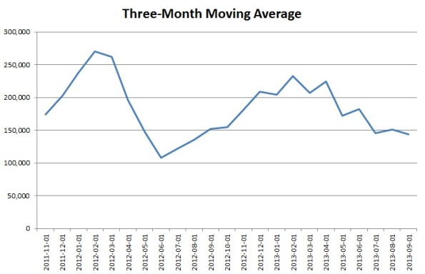 3 month moving average
