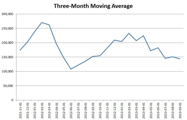 3 month moving average