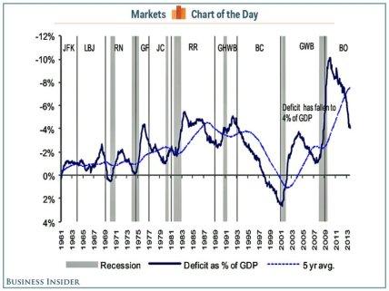 deficit falling
