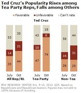 Poll Ted Cruz