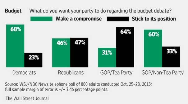 Compromise Tea Party